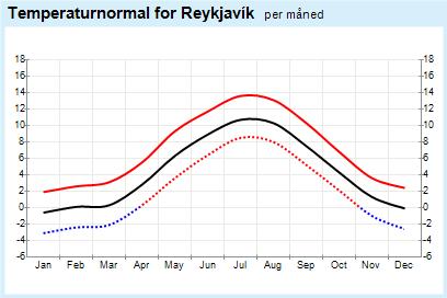 La ville de Reykjavik et sa météo en Islande